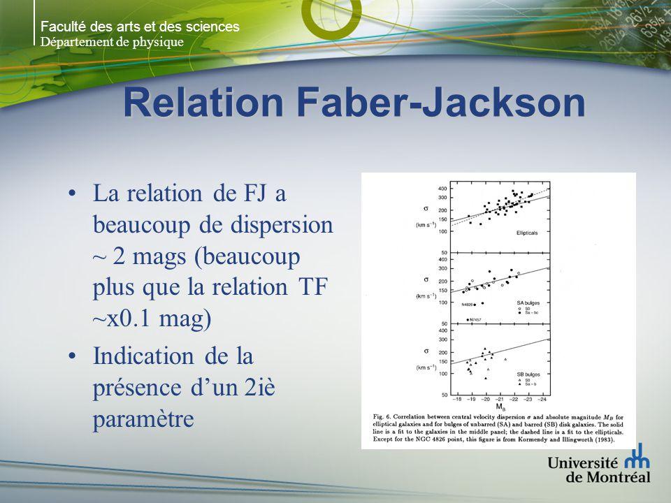 Faculté des arts et des sciences Département de physique Relation Faber-Jackson La relation de FJ a beaucoup de dispersion ~ 2 mags (beaucoup plus que la relation TF ~x0.1 mag) Indication de la présence dun 2iè paramètre