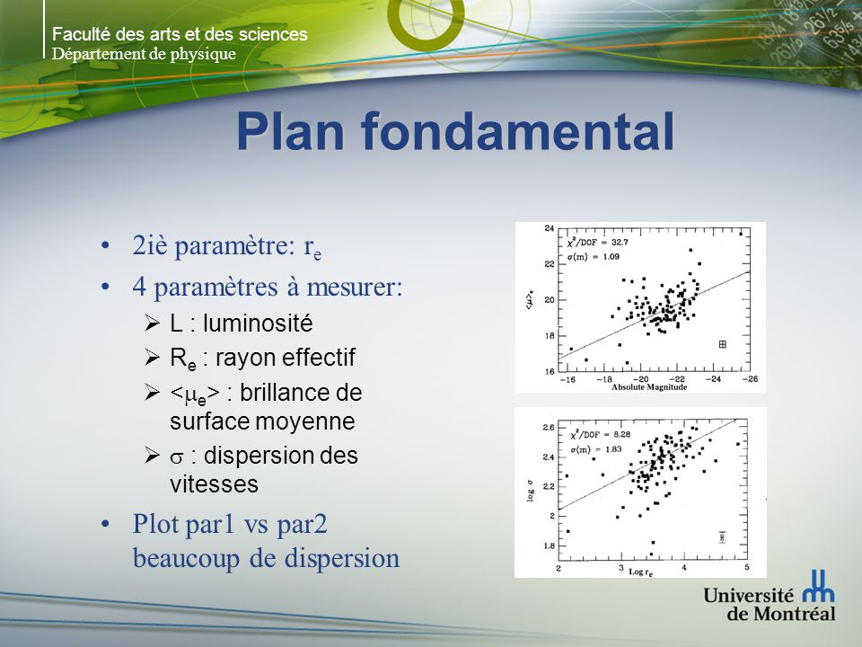 Faculté des arts et des sciences Département de physique Plan fondamental 2iè paramètre: r e 4 paramètres à mesurer: L : luminosité R e : rayon effectif : brillance de surface moyenne : dispersion des vitesses Plot par1 vs par2 beaucoup de dispersion