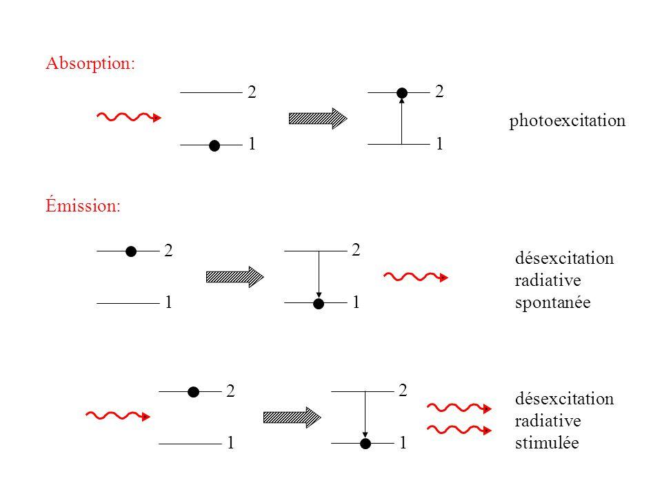 1 Absorption: 1 photoionisation Émission: recombinaison radiative spontanée recombinaison radiative stimulée κ κ + e (v) e (v) + 1 1 κ κ e (v) 1 1 κ κ +