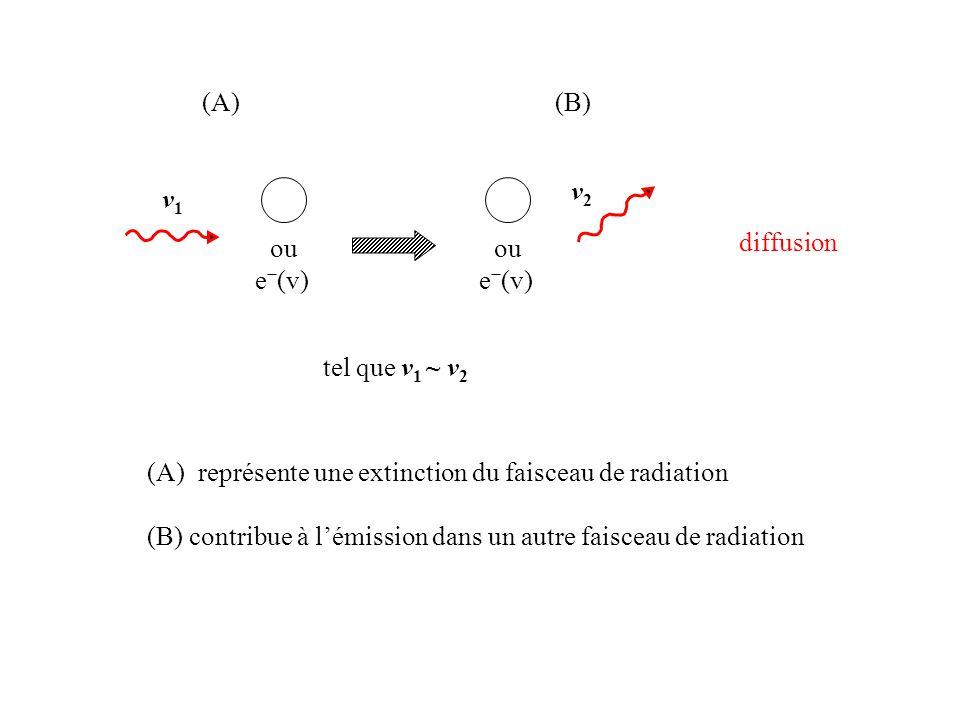 1 2 1 2 photoexcitation (2) 1 2 désexcitation radiative spontanée (1) 1 2 désexcitation collisionnelle + e (v+Δv) Suivi immédiatement de… Absorption: (diffusion) (photon détruit) Un cas plus compliqué…