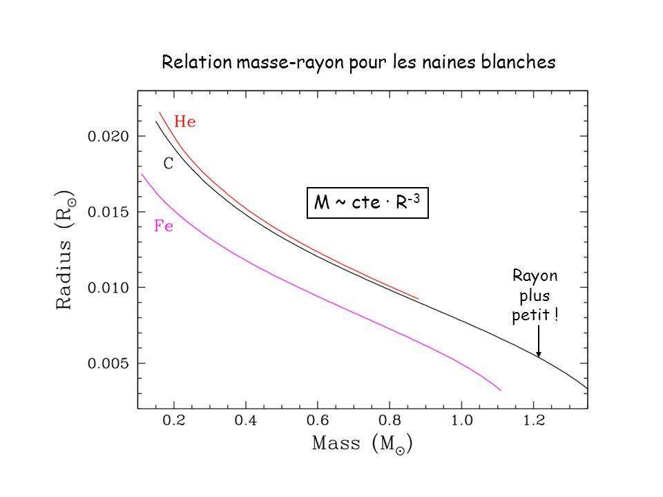 Rayon plus petit ! Relation masse-rayon pour les naines blanches M ~ cte · R -3