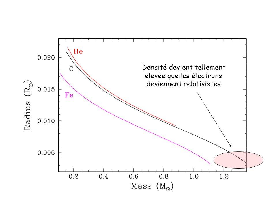 Densité devient tellement élevée que les électrons deviennent relativistes