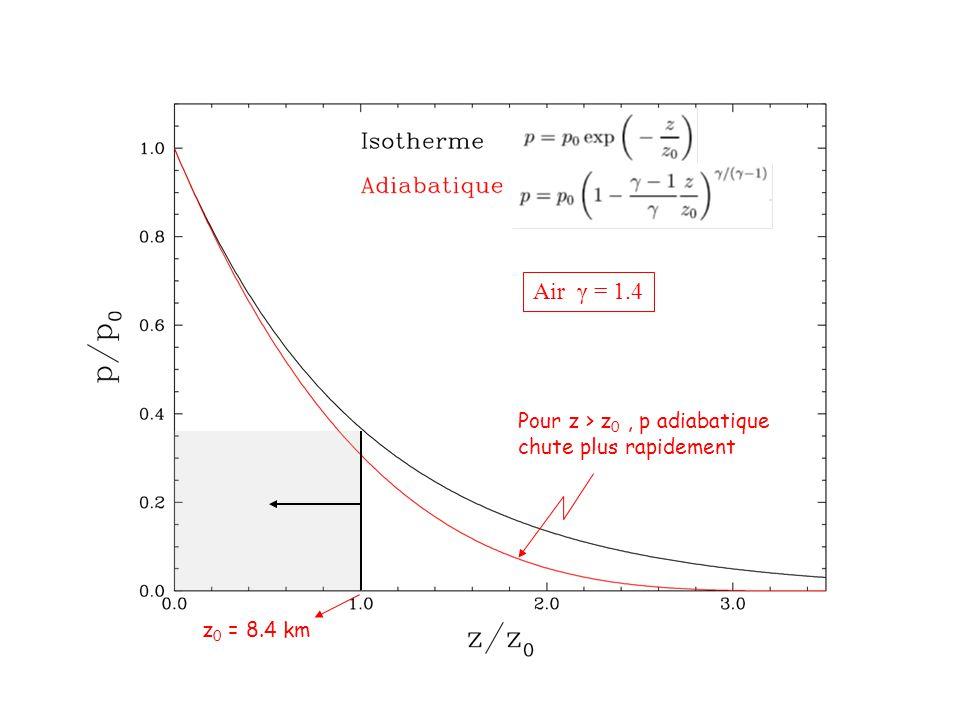 Air γ = 1.4 Pour z > z 0, p adiabatique chute plus rapidement z 0 = 8.4 km