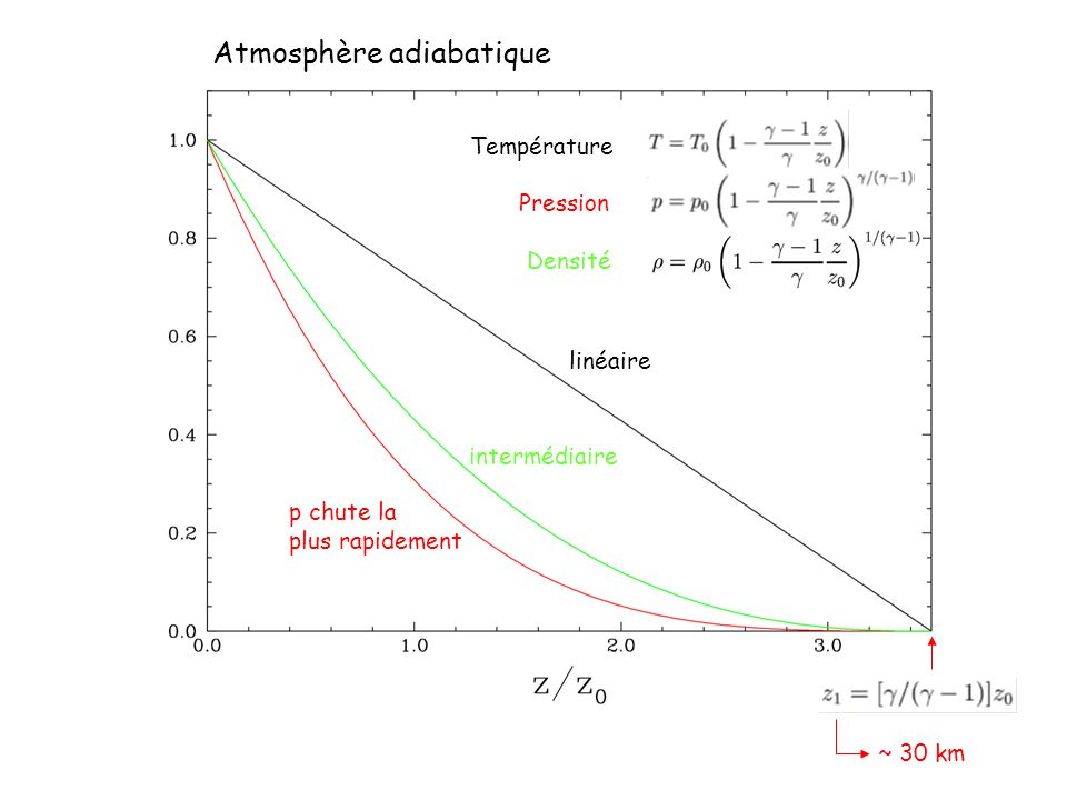 Atmosphère adiabatique Température Pression Densité linéaire p chute la plus rapidement intermédiaire ~ 30 km