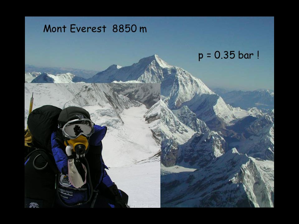 Mont Everest 8850 m p = 0.35 bar !