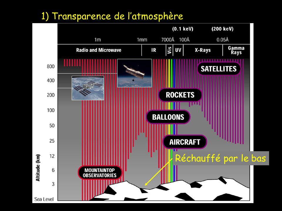 1) Transparence de latmosphère Réchauffé par le bas