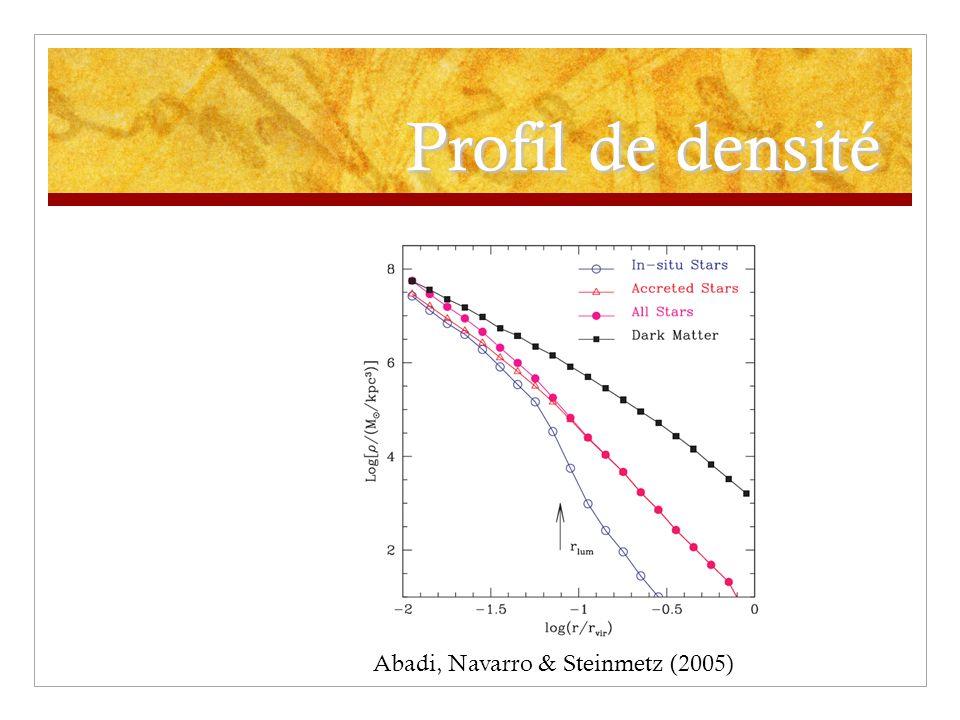 Profil de densité Abadi, Navarro & Steinmetz (2005)