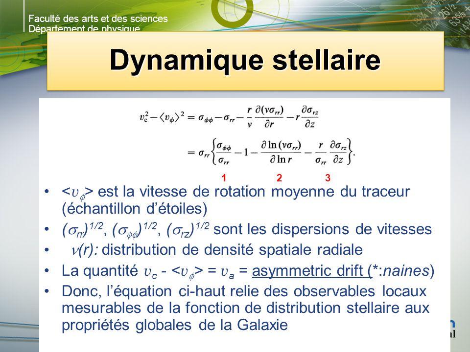 Faculté des arts et des sciences Département de physique Dynamique stellaire est la vitesse de rotation moyenne du traceur (échantillon détoiles) ( rr ) 1/2, ( ) 1/2, ( rz ) 1/2 sont les dispersions de vitesses (r): distribution de densité spatiale radiale La quantité v c - = v a = asymmetric drift (*:naines) Donc, léquation ci-haut relie des observables locaux mesurables de la fonction de distribution stellaire aux propriétés globales de la Galaxie 123