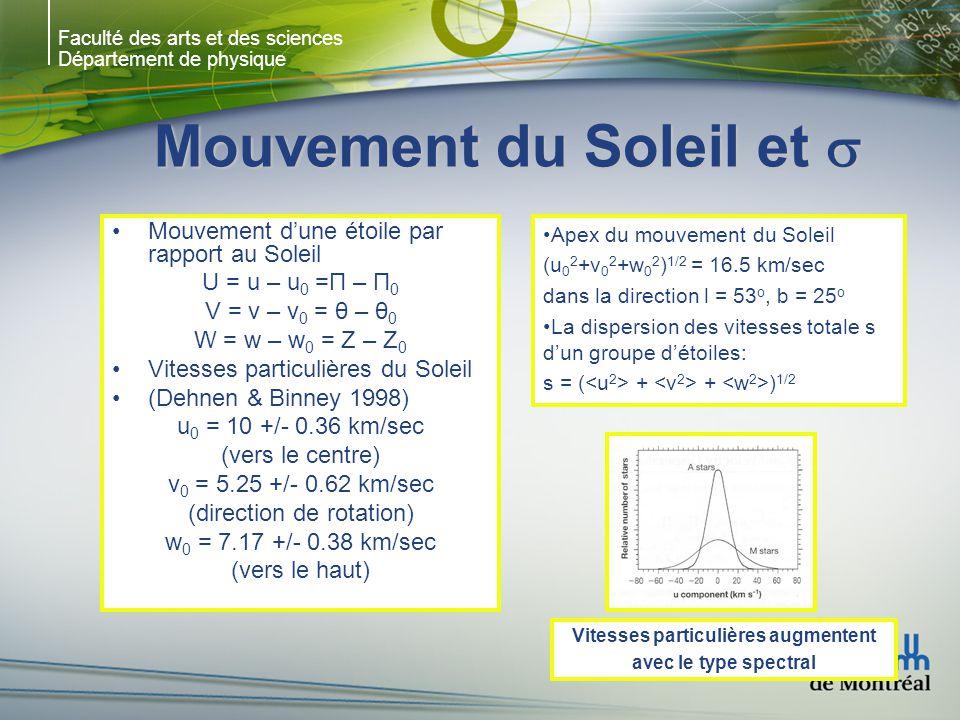 Faculté des arts et des sciences Département de physique Mouvement du Soleil et Mouvement du Soleil et Mouvement dune étoile par rapport au Soleil U = u – u 0 =Π – Π 0 V = v – v 0 = θ – θ 0 W = w – w 0 = Z – Z 0 Vitesses particulières du Soleil (Dehnen & Binney 1998) u 0 = 10 +/- 0.36 km/sec (vers le centre) v 0 = 5.25 +/- 0.62 km/sec (direction de rotation) w 0 = 7.17 +/- 0.38 km/sec (vers le haut) Vitesses particulières augmentent avec le type spectral Apex du mouvement du Soleil (u 0 2 +v 0 2 +w 0 2 ) 1/2 = 16.5 km/sec dans la direction l = 53 o, b = 25 o La dispersion des vitesses totale s dun groupe détoiles: s = ( + + ) 1/2