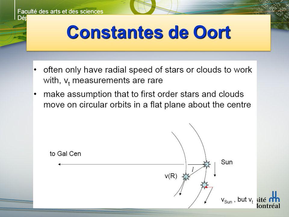 Faculté des arts et des sciences Département de physique Constantes de Oort