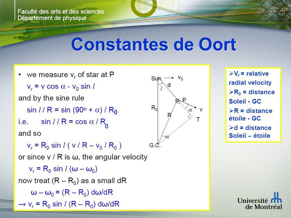 Faculté des arts et des sciences Département de physique Constantes de Oort V r = relative radial velocity R 0 = distance Soleil - GC R = distance éto