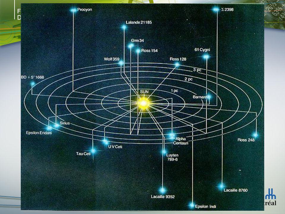Faculté des arts et des sciences Département de physique Dynamique stellaire 3.(r/ rr )(d rz /dz): rz décrit lorientation de lellipsoïde de vitesses Si le potentiel est celui dune infinite, constant- surface-density sheet, le tenseur de dispersion des vitesses pointe vers laxe mineur et rz = 0.