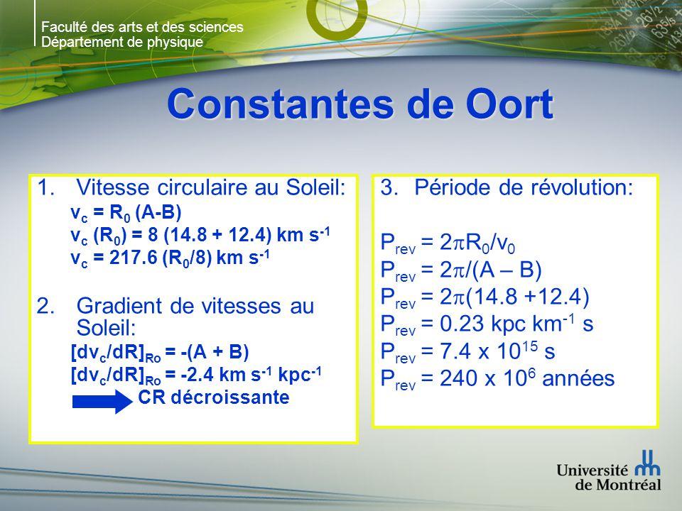 Faculté des arts et des sciences Département de physique Constantes de Oort 1.Vitesse circulaire au Soleil: v c = R 0 (A-B) v c (R 0 ) = 8 (14.8 + 12.4) km s -1 v c = 217.6 (R 0 /8) km s -1 2.Gradient de vitesses au Soleil: [dv c /dR] Ro = -(A + B) [dv c /dR] Ro = -2.4 km s -1 kpc -1 CR décroissante 3.Période de révolution: P rev = 2 R 0 /v 0 P rev = 2 /(A – B) P rev = 2 (14.8 +12.4) P rev = 0.23 kpc km -1 s P rev = 7.4 x 10 15 s P rev = 240 x 10 6 années