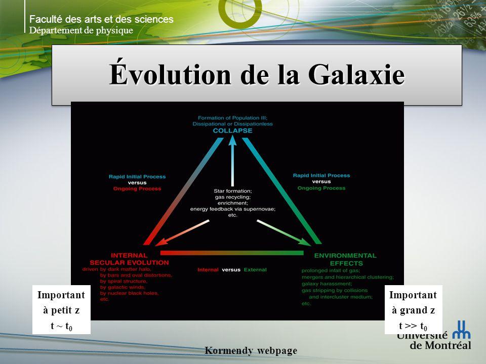 Faculté des arts et des sciences Département de physique Évolution de la Galaxie Kormendy webpage Important à petit z t ~ t 0 Important à grand z t >> t 0