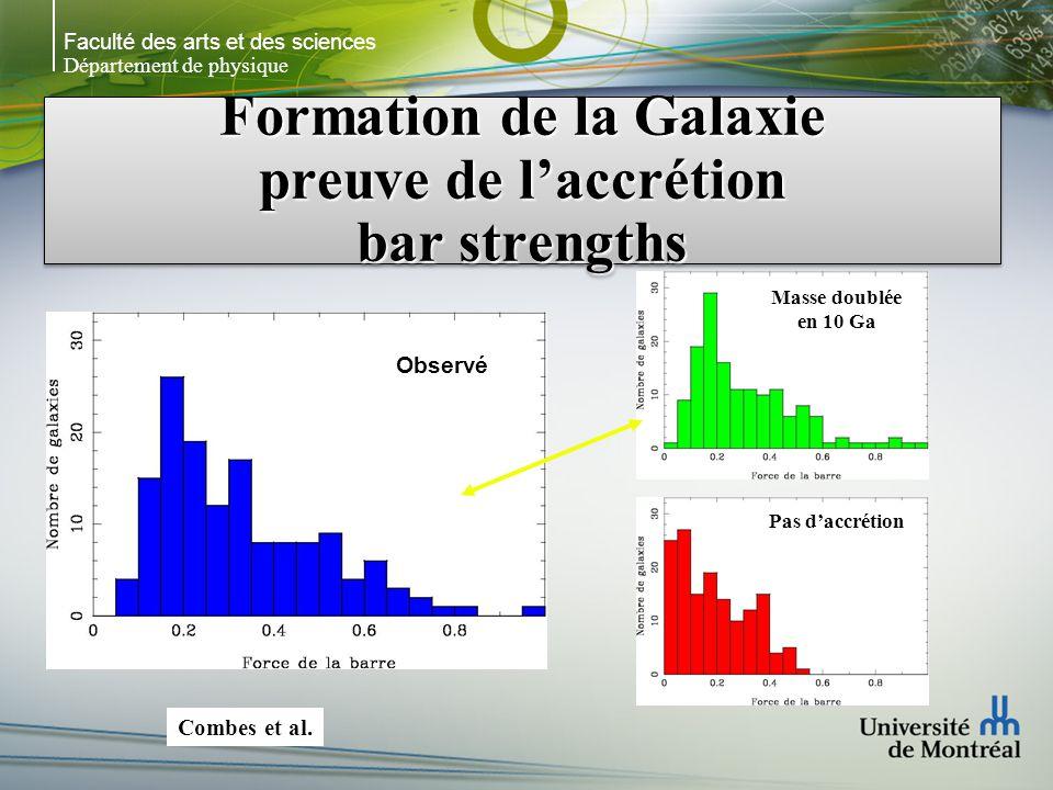 Faculté des arts et des sciences Département de physique Formation de la Galaxie preuve de laccrétion bar strengths Observé Masse doublée en 10 Ga Pas daccrétion Combes et al.