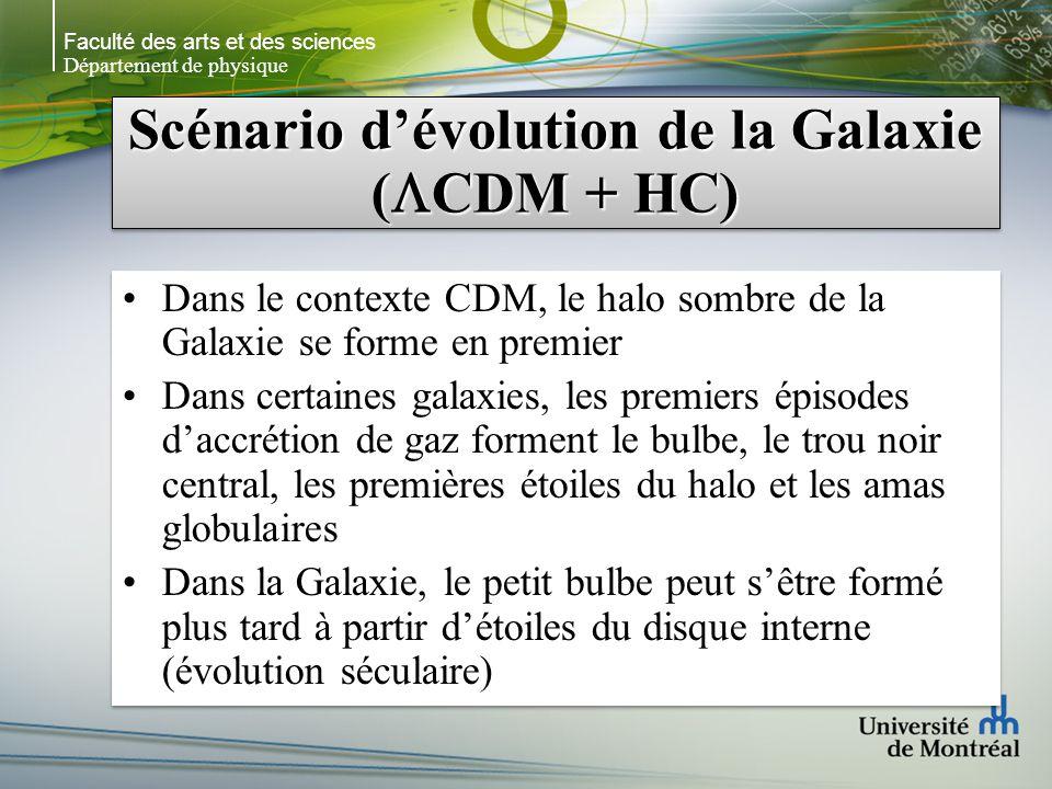Faculté des arts et des sciences Département de physique Scénario dévolution de la Galaxie ( CDM + HC) Dans le contexte CDM, le halo sombre de la Galaxie se forme en premier Dans certaines galaxies, les premiers épisodes daccrétion de gaz forment le bulbe, le trou noir central, les premières étoiles du halo et les amas globulaires Dans la Galaxie, le petit bulbe peut sêtre formé plus tard à partir détoiles du disque interne (évolution séculaire) Dans le contexte CDM, le halo sombre de la Galaxie se forme en premier Dans certaines galaxies, les premiers épisodes daccrétion de gaz forment le bulbe, le trou noir central, les premières étoiles du halo et les amas globulaires Dans la Galaxie, le petit bulbe peut sêtre formé plus tard à partir détoiles du disque interne (évolution séculaire)