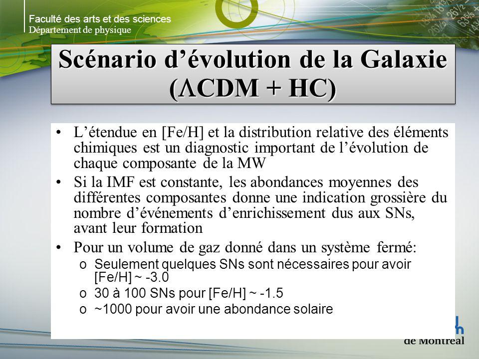 Faculté des arts et des sciences Département de physique Scénario dévolution de la Galaxie ( CDM + HC) Létendue en [Fe/H] et la distribution relative