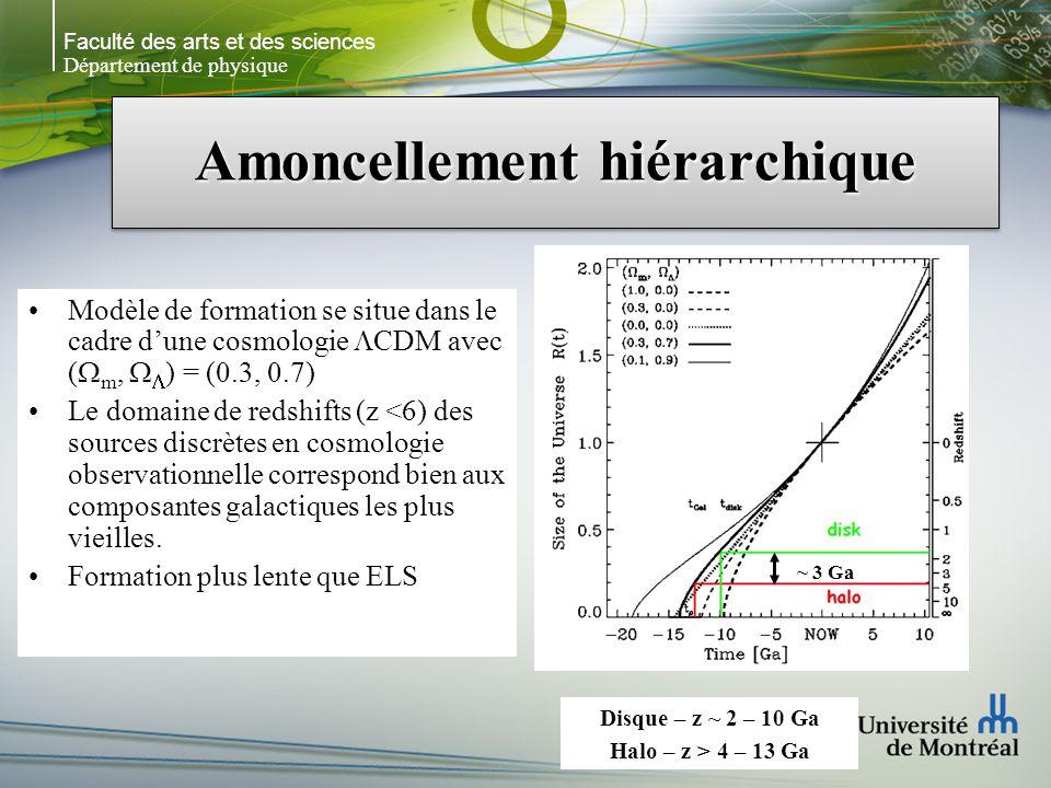 Faculté des arts et des sciences Département de physique Amoncellement hiérarchique Modèle de formation se situe dans le cadre dune cosmologie CDM avec ( m, ) = (0.3, 0.7) Le domaine de redshifts (z <6) des sources discrètes en cosmologie observationnelle correspond bien aux composantes galactiques les plus vieilles.