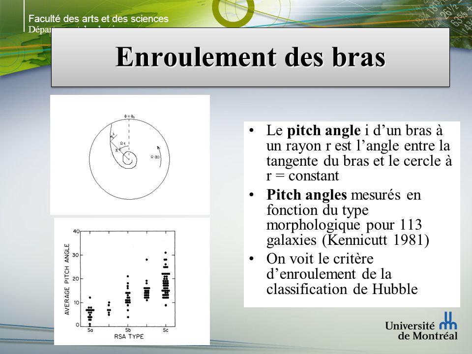 Faculté des arts et des sciences Département de physique Enroulement des bras Le pitch angle i dun bras à un rayon r est langle entre la tangente du b