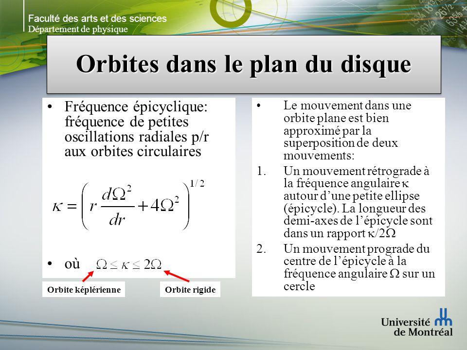 Faculté des arts et des sciences Département de physique Orbites dans le plan du disque Fréquence épicyclique: fréquence de petites oscillations radiales p/r aux orbites circulaires où Le mouvement dans une orbite plane est bien approximé par la superposition de deux mouvements: 1.Un mouvement rétrograde à la fréquence angulaire autour dune petite ellipse (épicycle).
