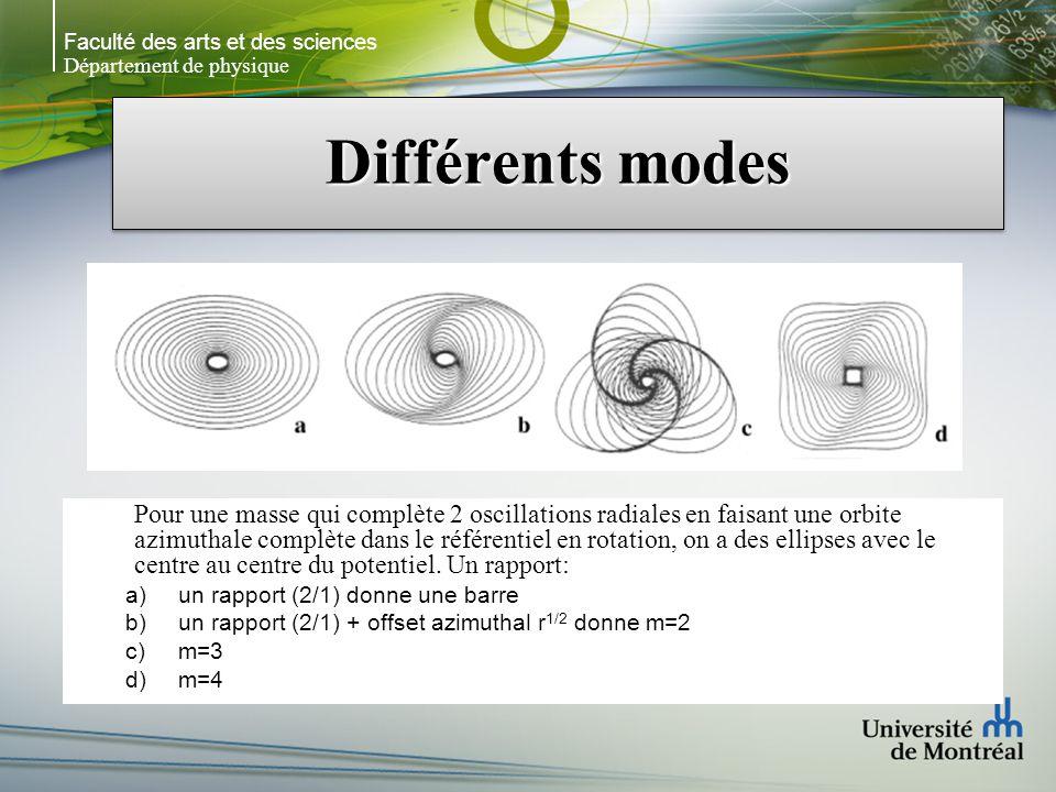 Faculté des arts et des sciences Département de physique Différents modes Pour une masse qui complète 2 oscillations radiales en faisant une orbite azimuthale complète dans le référentiel en rotation, on a des ellipses avec le centre au centre du potentiel.