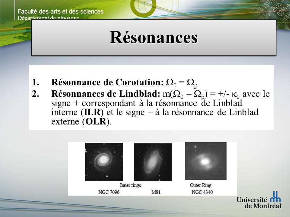 Faculté des arts et des sciences Département de physique RésonancesRésonances 1.Résonnance de Corotation: 0 = p 2.Résonnances de Lindblad: m( 0 – p ) = +/- 0 avec le signe + correspondant à la résonnance de Linblad interne (ILR) et le signe – à la résonnance de Linblad externe (OLR).