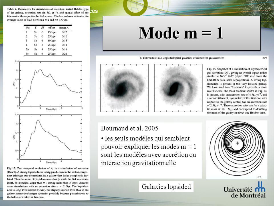 Faculté des arts et des sciences Département de physique Mode m = 1 Bournaud et al. 2005 les seuls modèles qui semblent pouvoir expliquer les modes m
