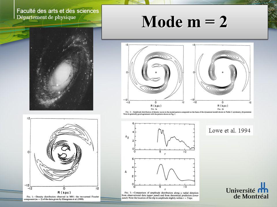 Faculté des arts et des sciences Département de physique Mode m = 2 Lowe et al. 1994