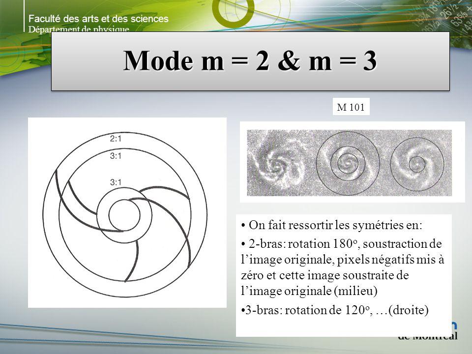 Faculté des arts et des sciences Département de physique Mode m = 2 & m = 3 M 101 On fait ressortir les symétries en: 2-bras: rotation 180 o, soustraction de limage originale, pixels négatifs mis à zéro et cette image soustraite de limage originale (milieu) 3-bras: rotation de 120 o, …(droite)