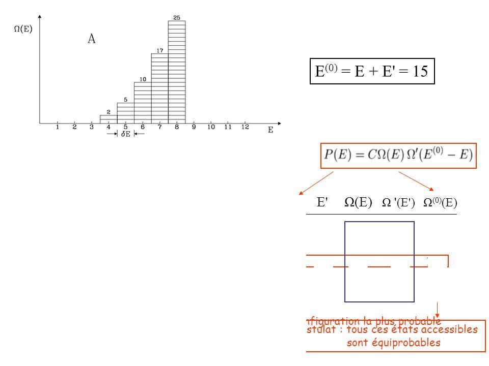 E (0) = E + E = 15 E E Ω(E) Ω (E ) Ω (0) (E) 4 11 2 40 80 5 10 5 26 130 6 9 10 16 160 7 8 17 8 136 8 7 25 3 75 Configuration la plus probable Postulat : tous ces états accessibles sont équiprobables
