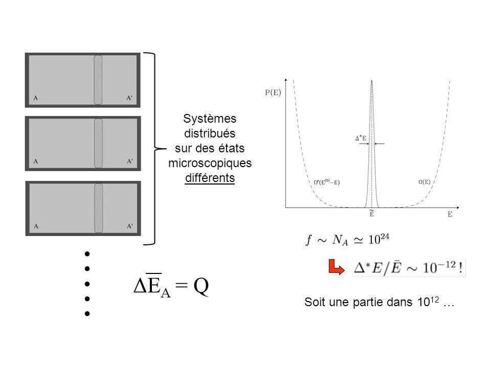ΔE A = Q Systèmes distribués sur des états microscopiques différents Soit une partie dans 10 12 ….....