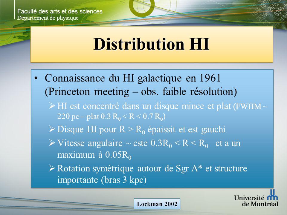 Faculté des arts et des sciences Département de physique Distribution CO vs HI M 83 anneau centre