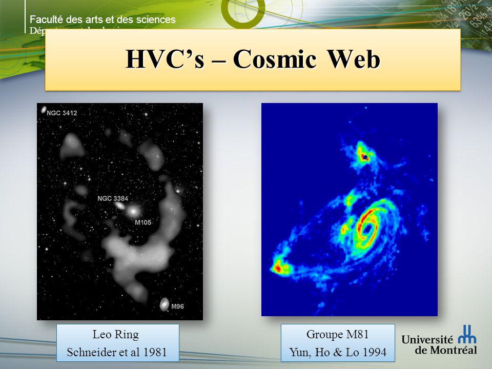 Faculté des arts et des sciences Département de physique HVCs – Cosmic Web Leo Ring Schneider et al 1981 Leo Ring Schneider et al 1981 Groupe M81 Yun, Ho & Lo 1994 Groupe M81 Yun, Ho & Lo 1994