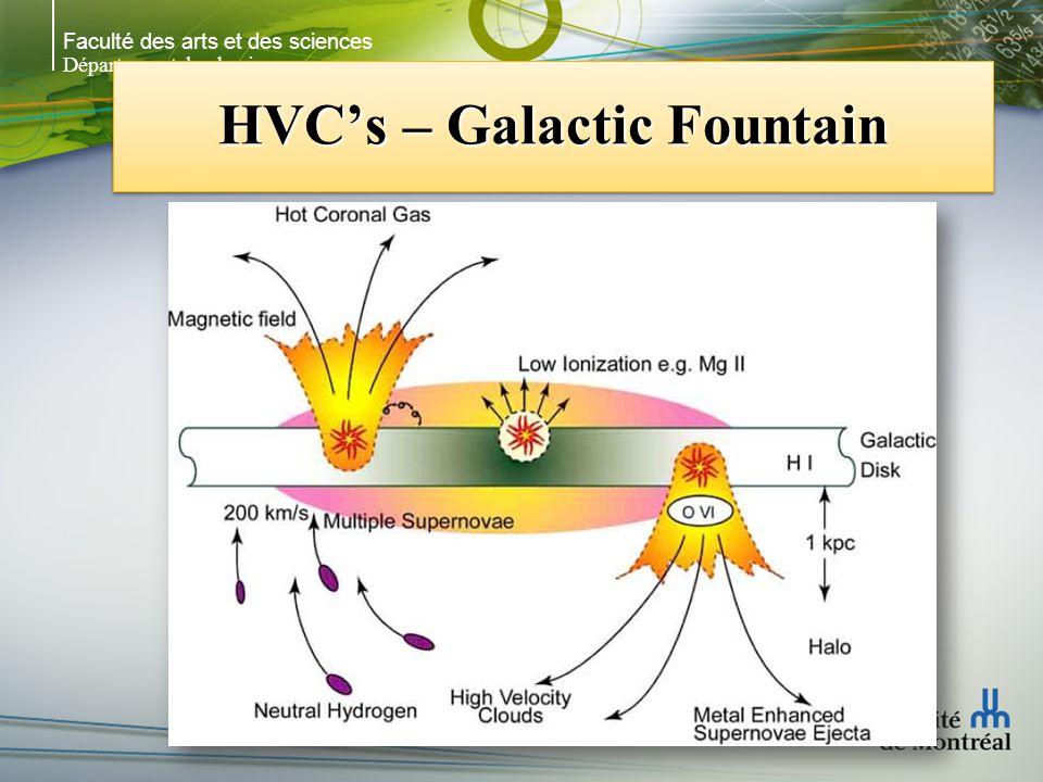 Faculté des arts et des sciences Département de physique HVCs – Galactic Fountain