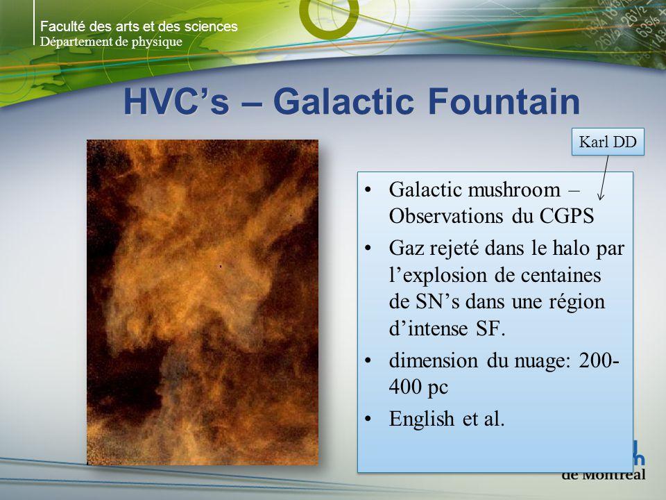 Faculté des arts et des sciences Département de physique HVCs – Galactic Fountain Galactic mushroom – Observations du CGPS Gaz rejeté dans le halo par lexplosion de centaines de SNs dans une région dintense SF.
