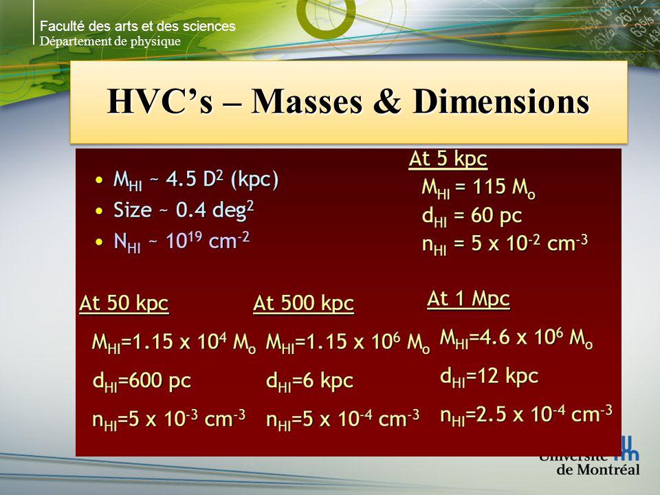 Faculté des arts et des sciences Département de physique HVCs – Masses & Dimensions