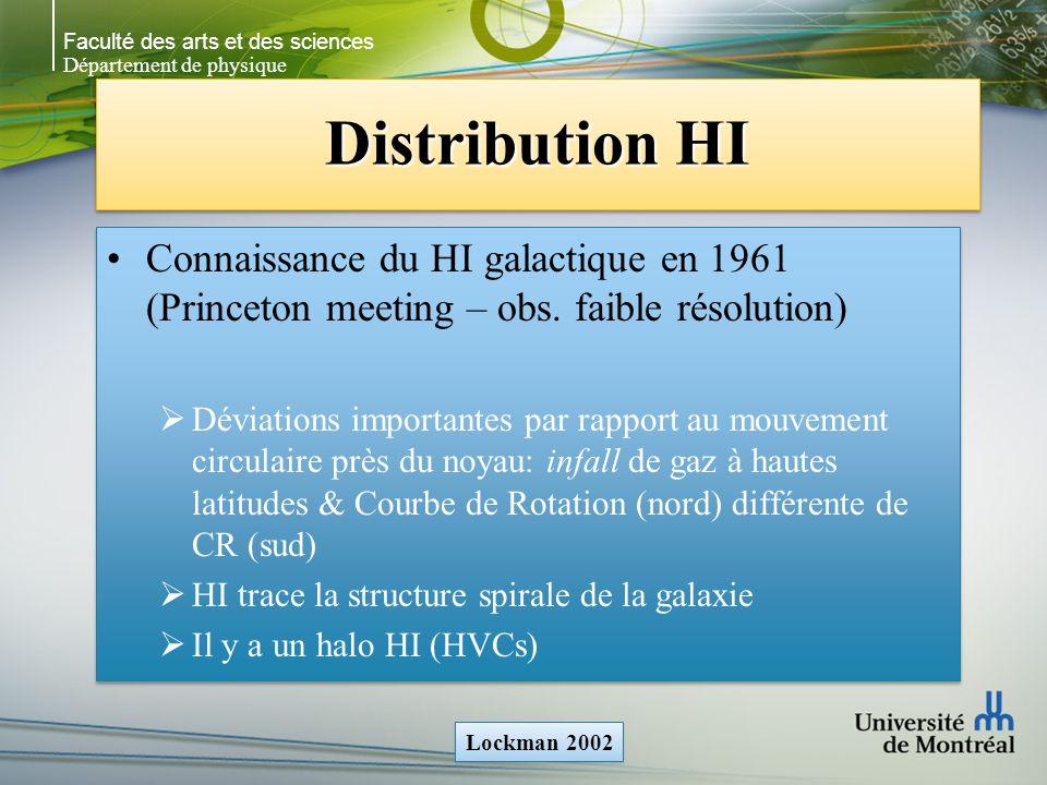 Faculté des arts et des sciences Département de physique Distribution HI Connaissance du HI galactique en 1961 (Princeton meeting – obs.