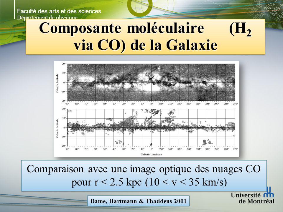 Faculté des arts et des sciences Département de physique Composante moléculaire (H 2 via CO) de la Galaxie Comparaison avec une image optique des nuages CO pour r < 2.5 kpc (10 < v < 35 km/s) Dame, Hartmann & Thaddeus 2001
