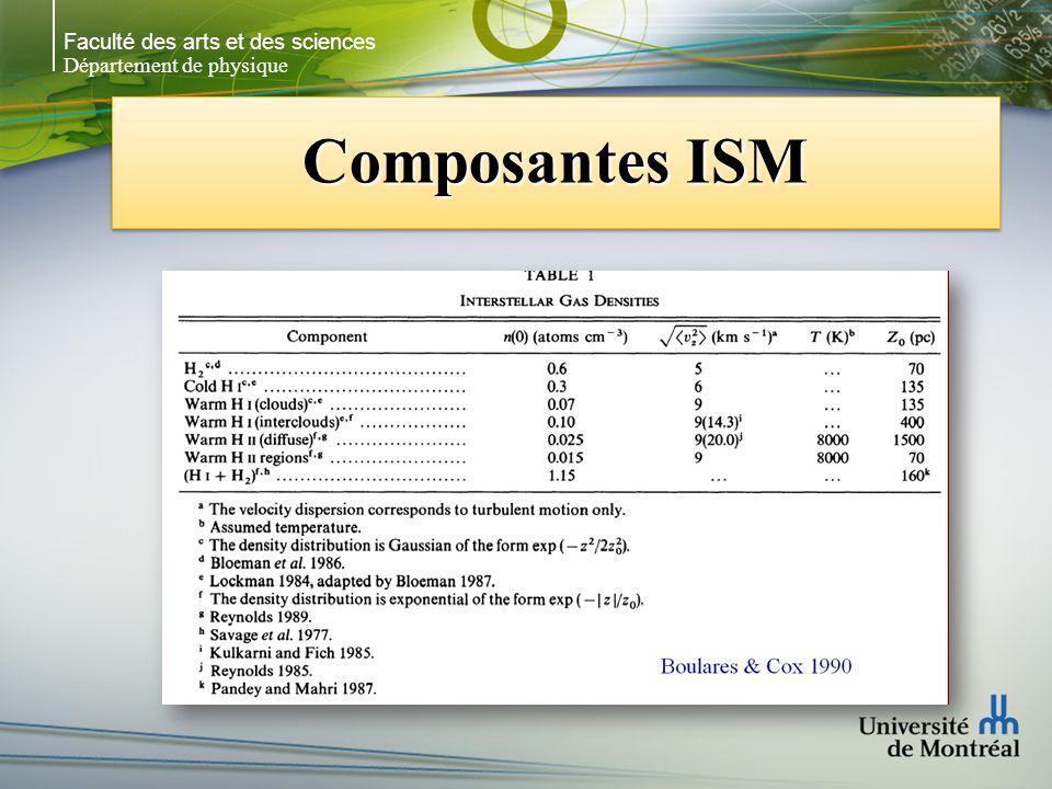 Faculté des arts et des sciences Département de physique Composantes ISM