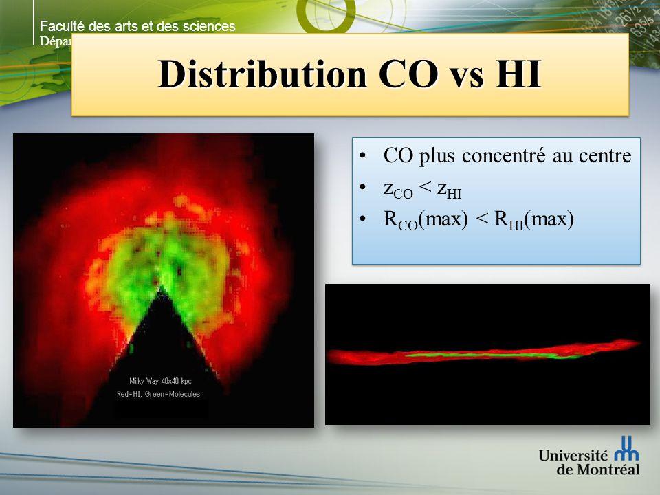 Faculté des arts et des sciences Département de physique Distribution CO vs HI CO plus concentré au centre z CO < z HI R CO (max) < R HI (max) CO plus concentré au centre z CO < z HI R CO (max) < R HI (max)