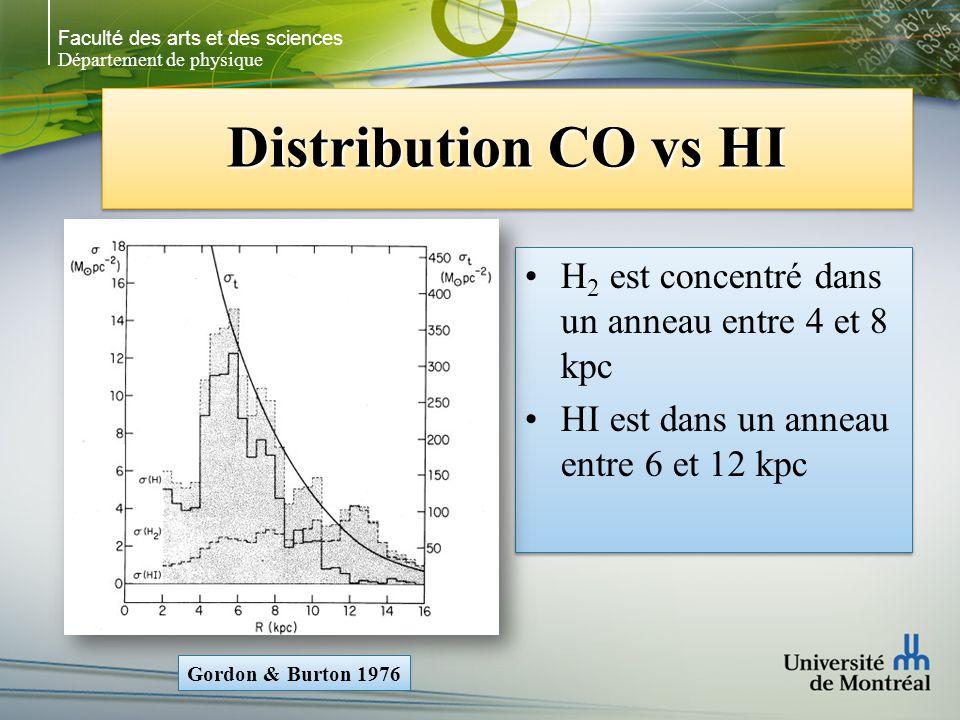 Faculté des arts et des sciences Département de physique Distribution CO vs HI H 2 est concentré dans un anneau entre 4 et 8 kpc HI est dans un anneau entre 6 et 12 kpc H 2 est concentré dans un anneau entre 4 et 8 kpc HI est dans un anneau entre 6 et 12 kpc Gordon & Burton 1976