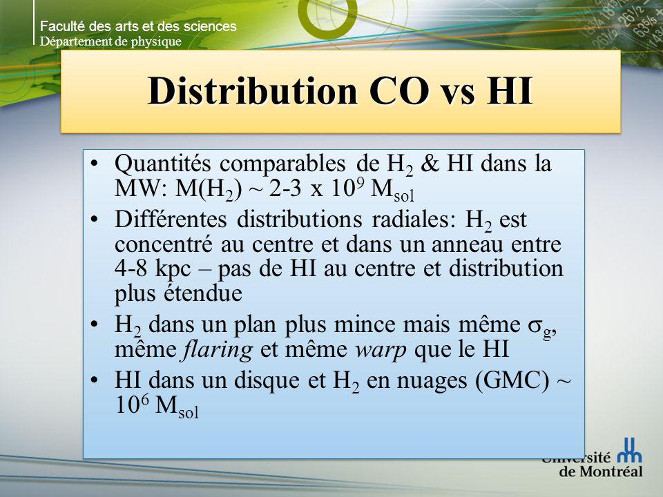 Faculté des arts et des sciences Département de physique Distribution CO vs HI Quantités comparables de H 2 & HI dans la MW: M(H 2 ) ~ 2-3 x 10 9 M sol Différentes distributions radiales: H 2 est concentré au centre et dans un anneau entre 4-8 kpc – pas de HI au centre et distribution plus étendue H 2 dans un plan plus mince mais même g, même flaring et même warp que le HI HI dans un disque et H 2 en nuages (GMC) ~ 10 6 M sol Quantités comparables de H 2 & HI dans la MW: M(H 2 ) ~ 2-3 x 10 9 M sol Différentes distributions radiales: H 2 est concentré au centre et dans un anneau entre 4-8 kpc – pas de HI au centre et distribution plus étendue H 2 dans un plan plus mince mais même g, même flaring et même warp que le HI HI dans un disque et H 2 en nuages (GMC) ~ 10 6 M sol