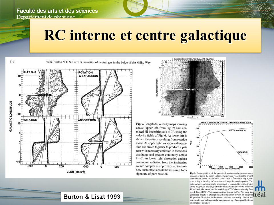 Faculté des arts et des sciences Département de physique RC interne et centre galactique Fux (1999): N-body + SPH Ce quon interprétait comme de léjection (expansion) du centre galactique sont plutôt les streaming motions dues à la barre au centre de la galaxie Bras à 3 kpc est une spirale au bout de la barre Fux (1999): N-body + SPH Ce quon interprétait comme de léjection (expansion) du centre galactique sont plutôt les streaming motions dues à la barre au centre de la galaxie Bras à 3 kpc est une spirale au bout de la barre Fux 1999