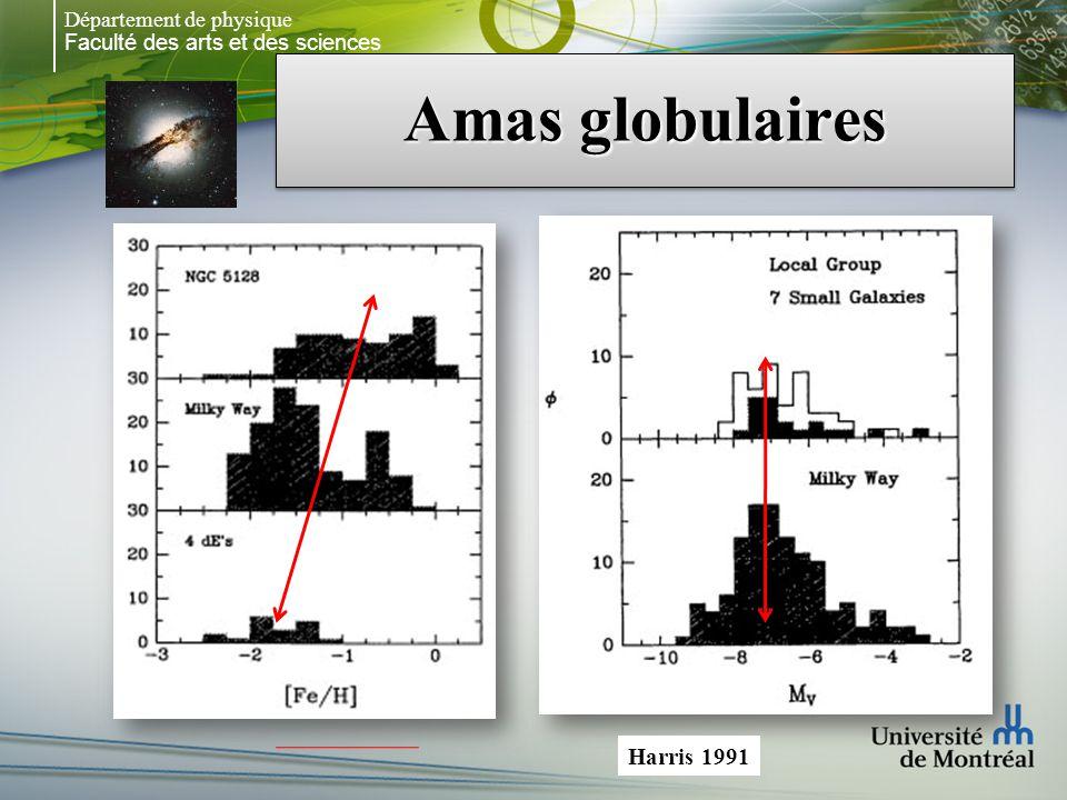 Faculté des arts et des sciences Département de physique Amas globulaires Harris 1991