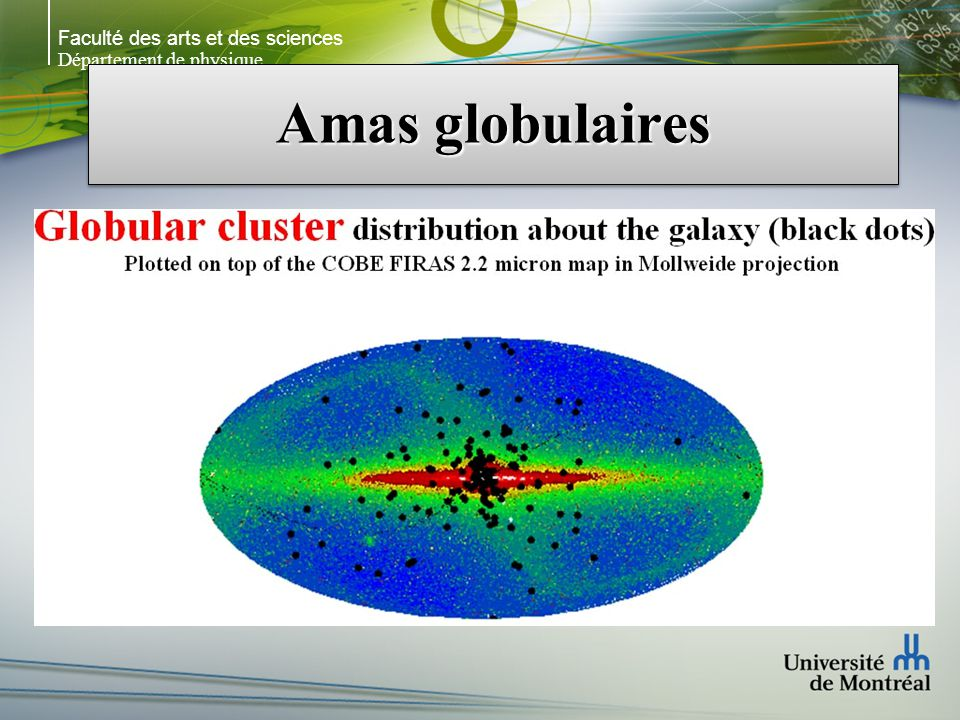Faculté des arts et des sciences Département de physique Amas globulaires Restes fossiles de processus violents à lère protogalactique (Peebles & Dicke 1968 & ELS 1962) Les amas globulaires viendraient de nuages de gaz liés gravitationnellement avant que les galaxies se forment Les théories cosmologiques actuelles (ex.: CDM) prédisent que les premières structures à se former seraient des nuages de gaz (dans le potentiel des halos sombres) avec des masses semblables aux amas globulaires Ce sont dailleurs les structures les plus vieilles que lon connait.