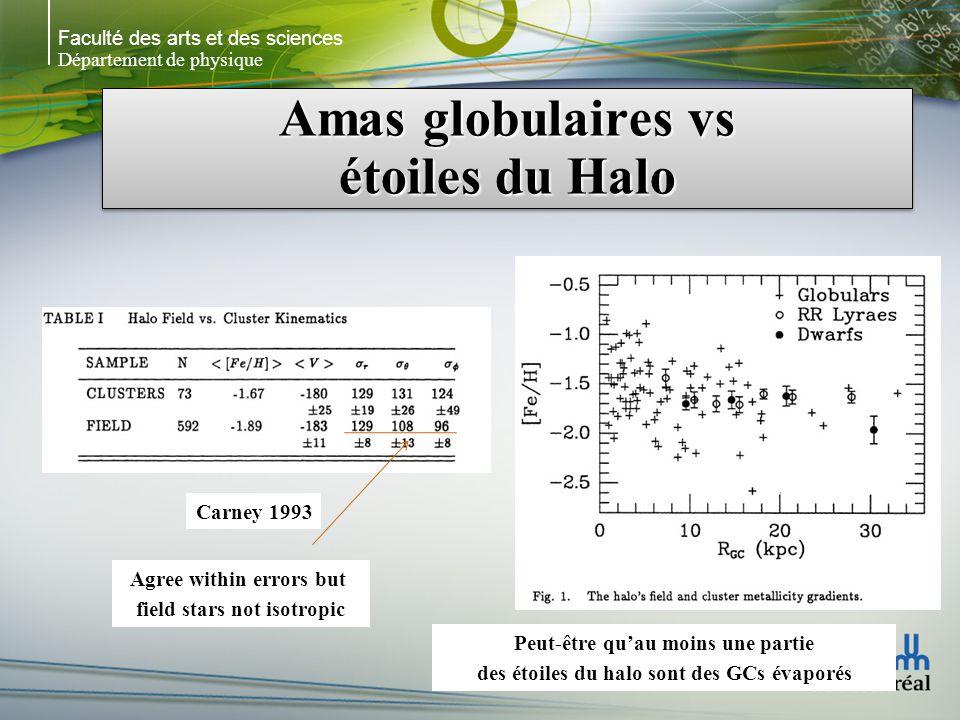 Faculté des arts et des sciences Département de physique Amas globulaires vs étoiles du Halo Carney 1993 Peut-être quau moins une partie des étoiles du halo sont des GCs évaporés Agree within errors but field stars not isotropic