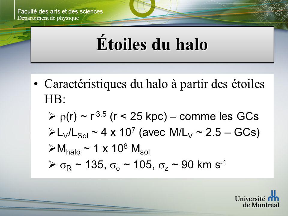 Faculté des arts et des sciences Département de physique Étoiles du halo Caractéristiques du halo à partir des étoiles HB: (r) ~ r -3.5 (r < 25 kpc) – comme les GCs L V /L Sol ~ 4 x 10 7 (avec M/L V ~ 2.5 – GCs) M halo ~ 1 x 10 8 M sol R ~ 135, ~ 105, z ~ 90 km s -1