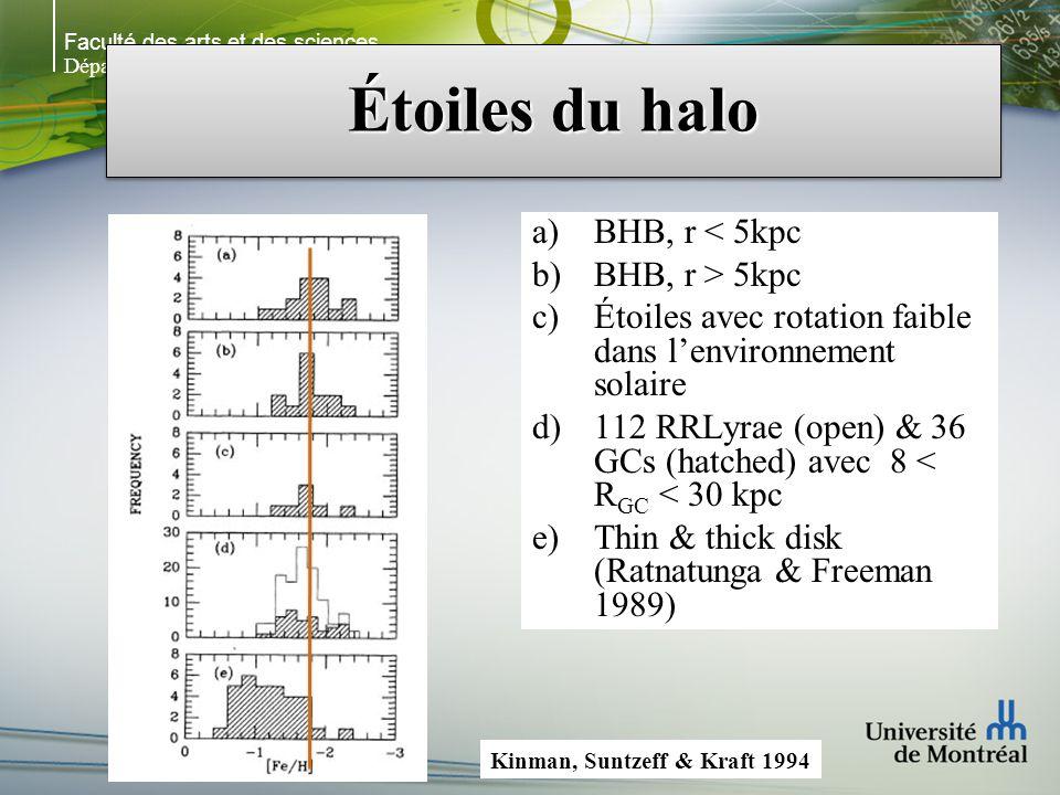 Faculté des arts et des sciences Département de physique Étoiles du halo a)BHB, r < 5kpc b)BHB, r > 5kpc c)Étoiles avec rotation faible dans lenvironnement solaire d)112 RRLyrae (open) & 36 GCs (hatched) avec 8 < R GC < 30 kpc e)Thin & thick disk (Ratnatunga & Freeman 1989) Kinman, Suntzeff & Kraft 1994