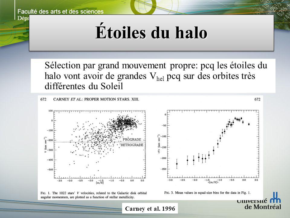Faculté des arts et des sciences Département de physique Étoiles du halo Sélection par grand mouvement propre: pcq les étoiles du halo vont avoir de grandes V hel pcq sur des orbites très différentes du Soleil Carney et al.