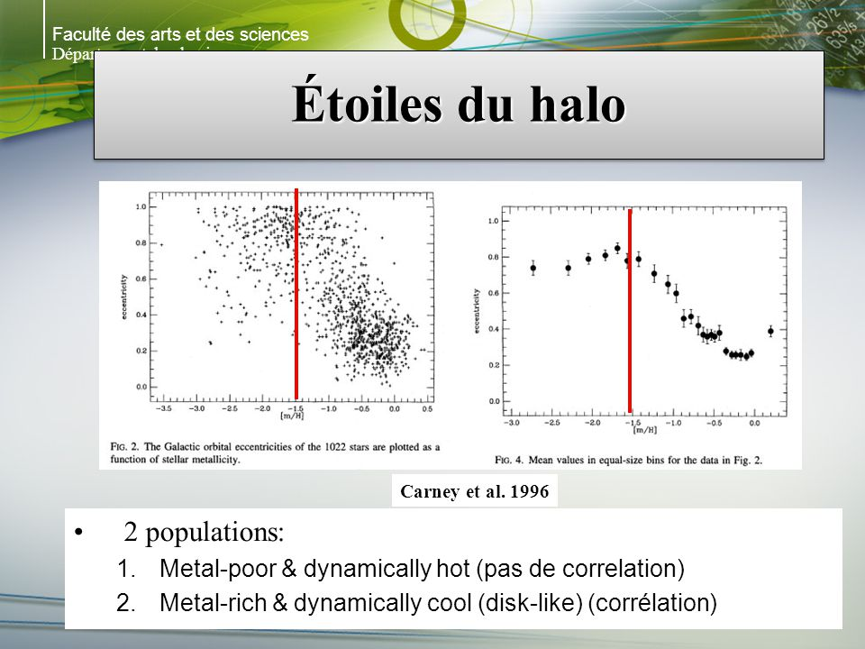 Faculté des arts et des sciences Département de physique Étoiles du halo 2 populations: 1.Metal-poor & dynamically hot (pas de correlation) 2.Metal-ri